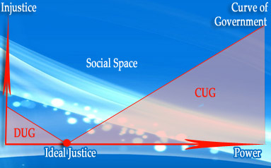 Figure – 5 Social Space, power verses injustice