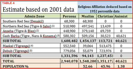 Table 4: Estimate Eritrean demographics religious affiliation by region based on 2001 data