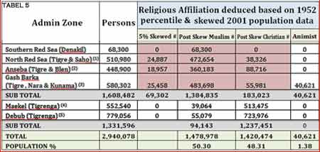 Table 5: 5% skewed population & religious affiliation by region based on 2001 data