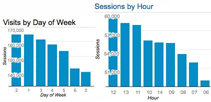 hourofday_week_session