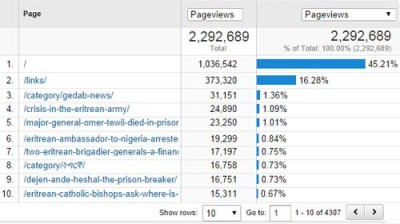 pageviews-by-content