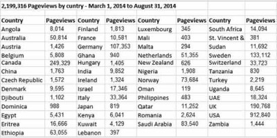pageviews-by-country